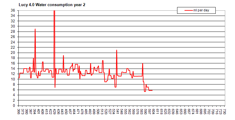 Lucys Water Consumption year 2.