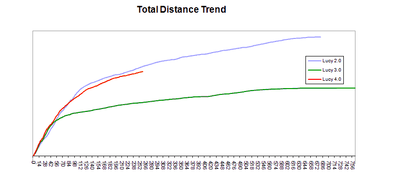 Comparing Lucy 2.0, 3.0 & 4.0 treadmill trends.